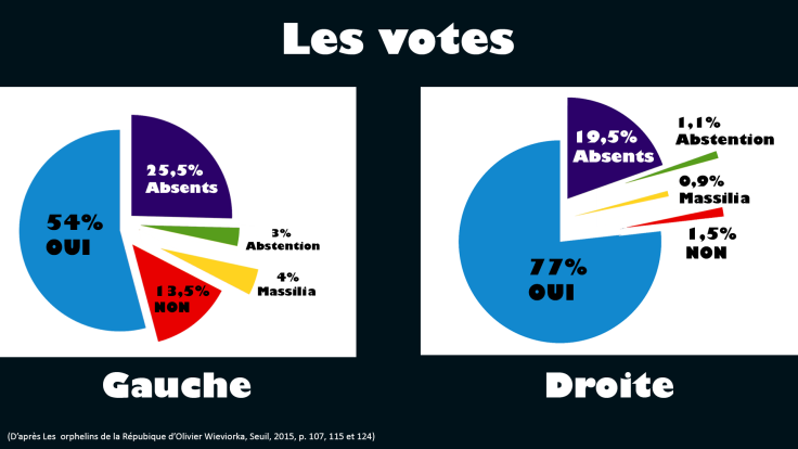 Graphiques représentants les pourcentages de votes à gauche et à droite. À gauche, 54% votent oui, 13,5% non ; à droite 77% votent oui, 1,5% non.